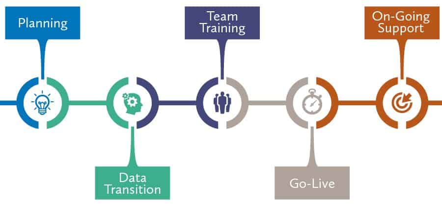 Planning, Data Transition, Team Training, Go Live, Ongoing Support