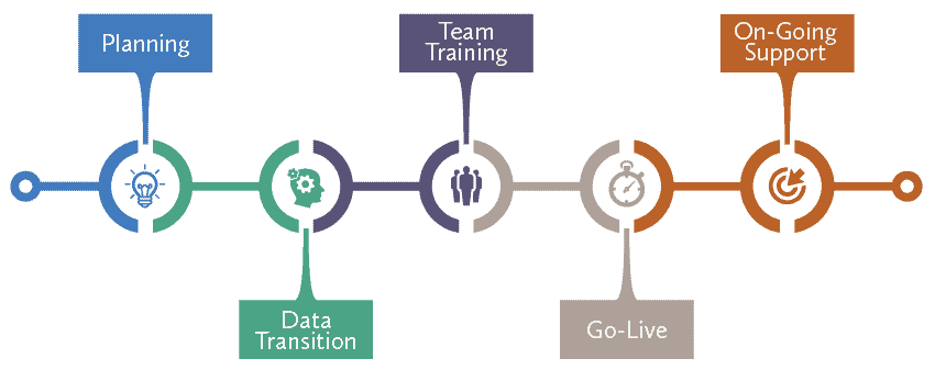 transition service timeline